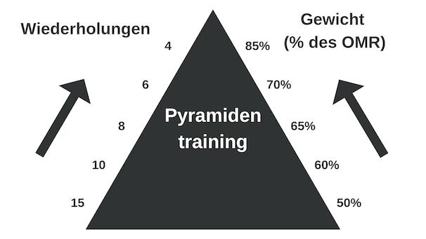Beispiel einer Übung im Pyramidensystem